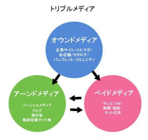 SEO対策(検索エンジン最適化)に代わる新しい潮流SMO対策(ソーシャルメディア最適化)