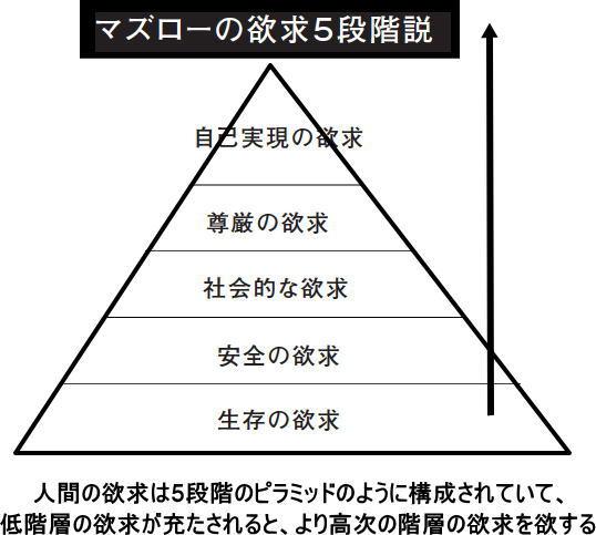 マーケティングに必要な、マズローの欲求5段階説 (自己実現論)