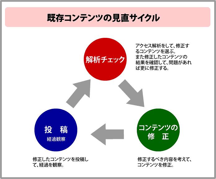 既存コンテンツの見直サイクル