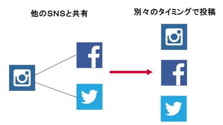 ソーシャルメディア(SNS)は使い分ける事が重要!